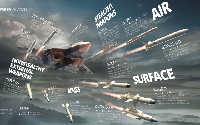 1920x1080 pix. Wallpaper Sukhoi, PAK FA, military aircraft, weapon, missiles, infographics, aviation